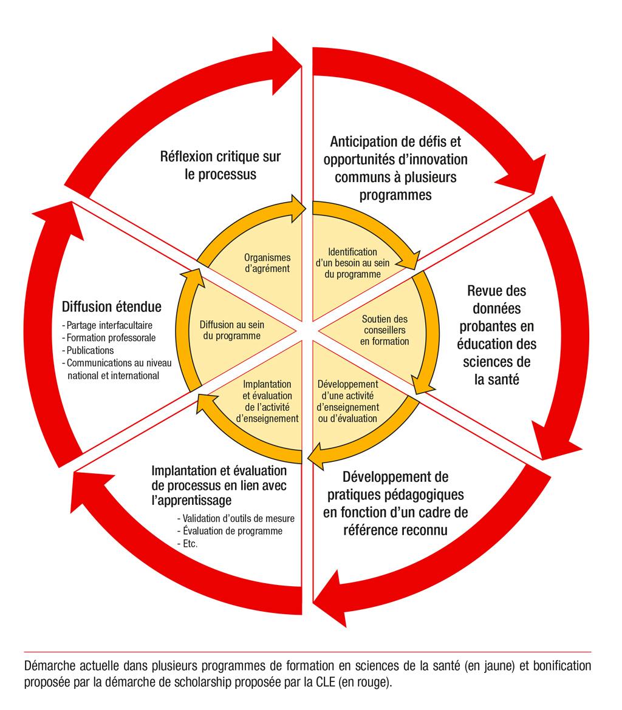 Graphique de la bonification proposée avec la démarche scholarship
